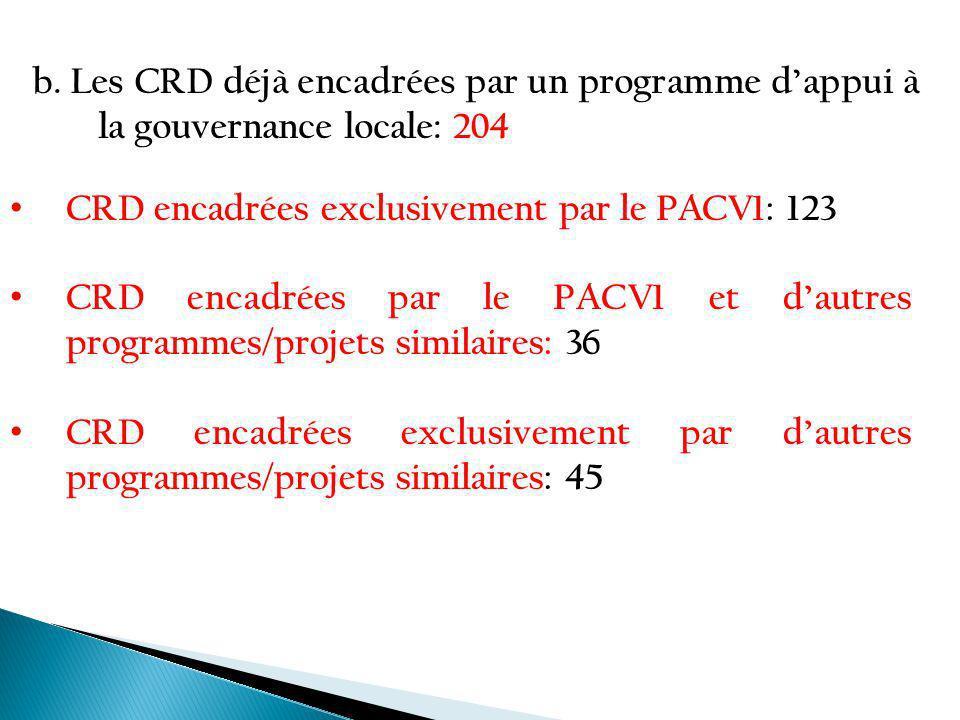b. Les CRD déjà encadrées par un programme dappui à la gouvernance locale: 204 CRD encadrées exclusivement par le PACV1: 123 CRD encadrées par le PACV