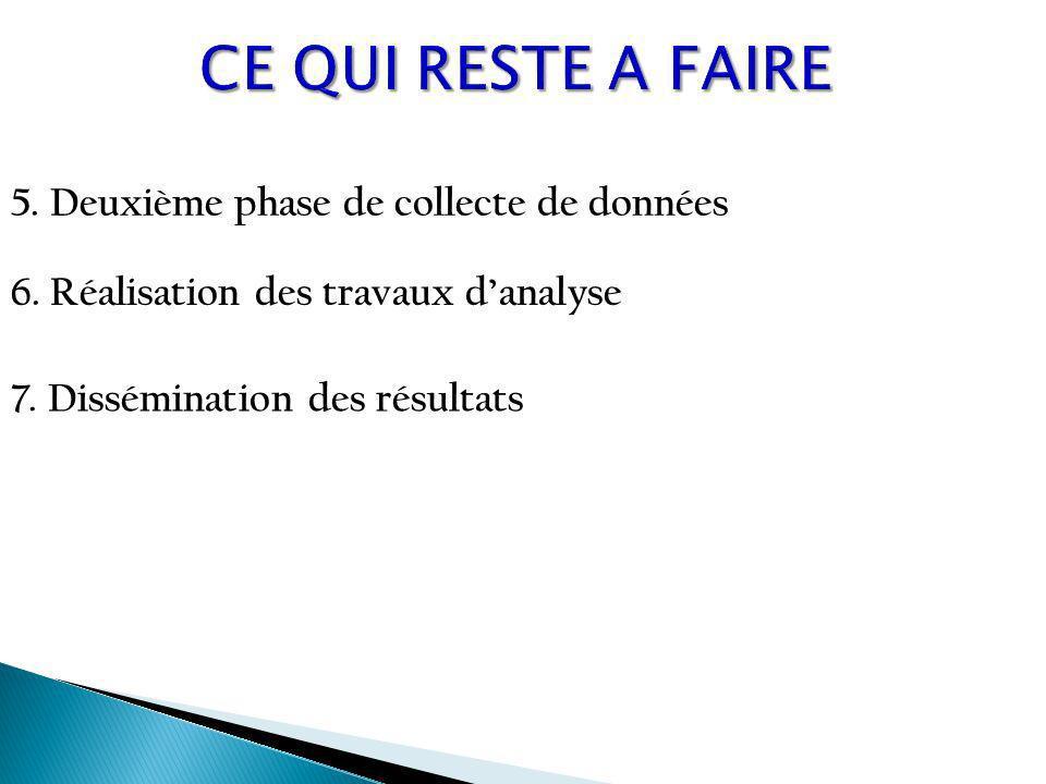 5.Deuxième phase de collecte de données 6. Réalisation des travaux danalyse 7.