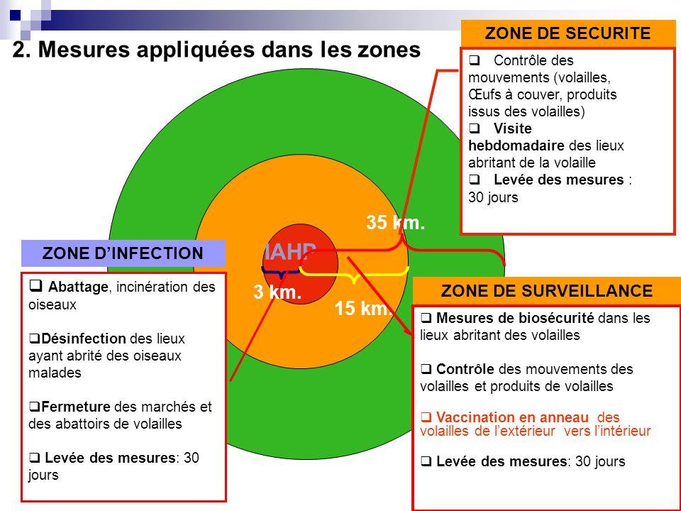 CONCLUSIONS/PERSPECTIVES Le stamping out a permis au Bénin de contrôler les foyers qui sont apparus dans des exploitations de secteur 4 à faible densité de volailles Des réflexions sont en cours pour décider de la mise en œuvre éventuelle de la vaccination.