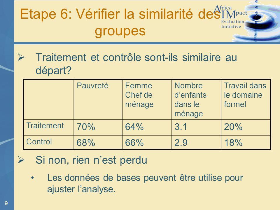 9 Etape 6: Vérifier la similarité des groupes Traitement et contrôle sont-ils similaire au départ.