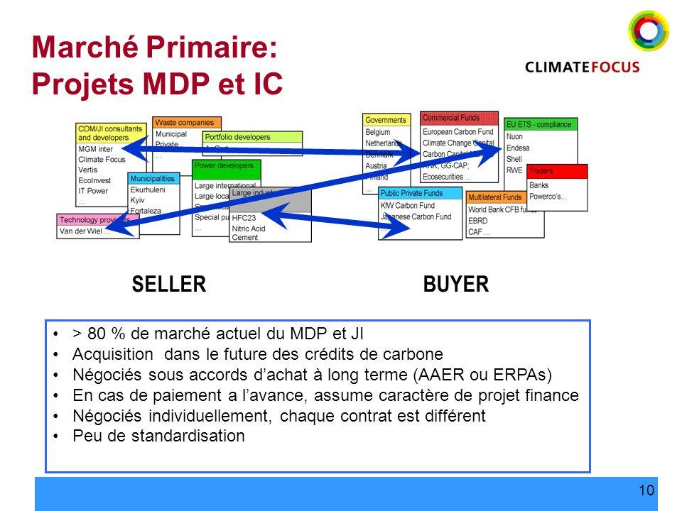 10 Marché Primaire: Projets MDP et IC > 80 % de marché actuel du MDP et JI Acquisition dans le future des crédits de carbone Négociés sous accords dac