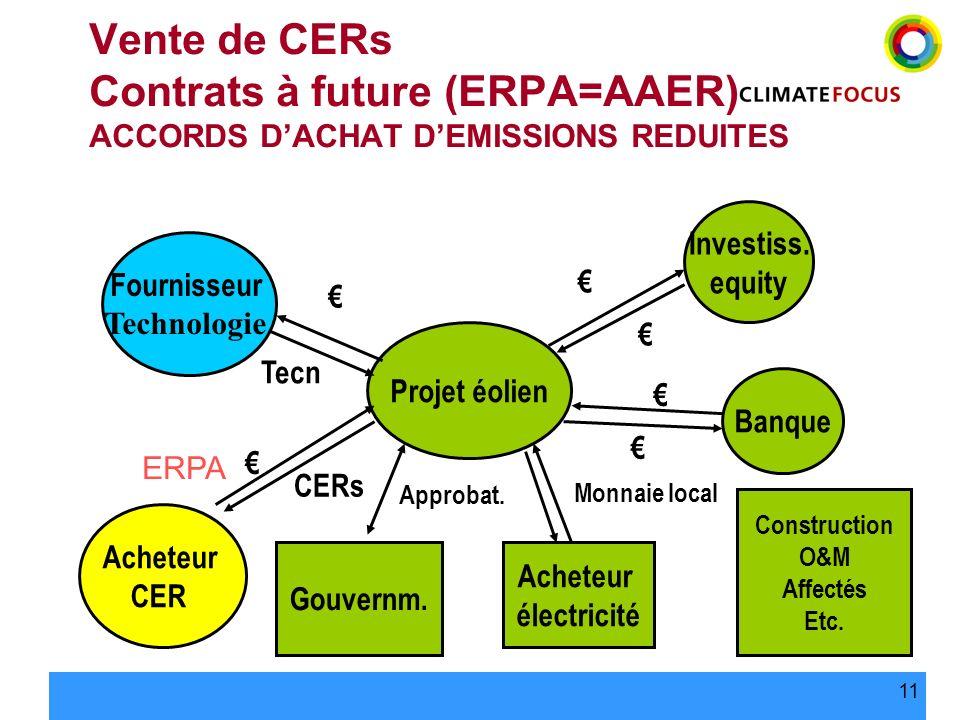 11 Projet éolien Investiss. equity Banque Fournisseur Technologie Acheteur CER Acheteur électricité Gouvernm. CERs Tecn Monnaie local Construction O&M