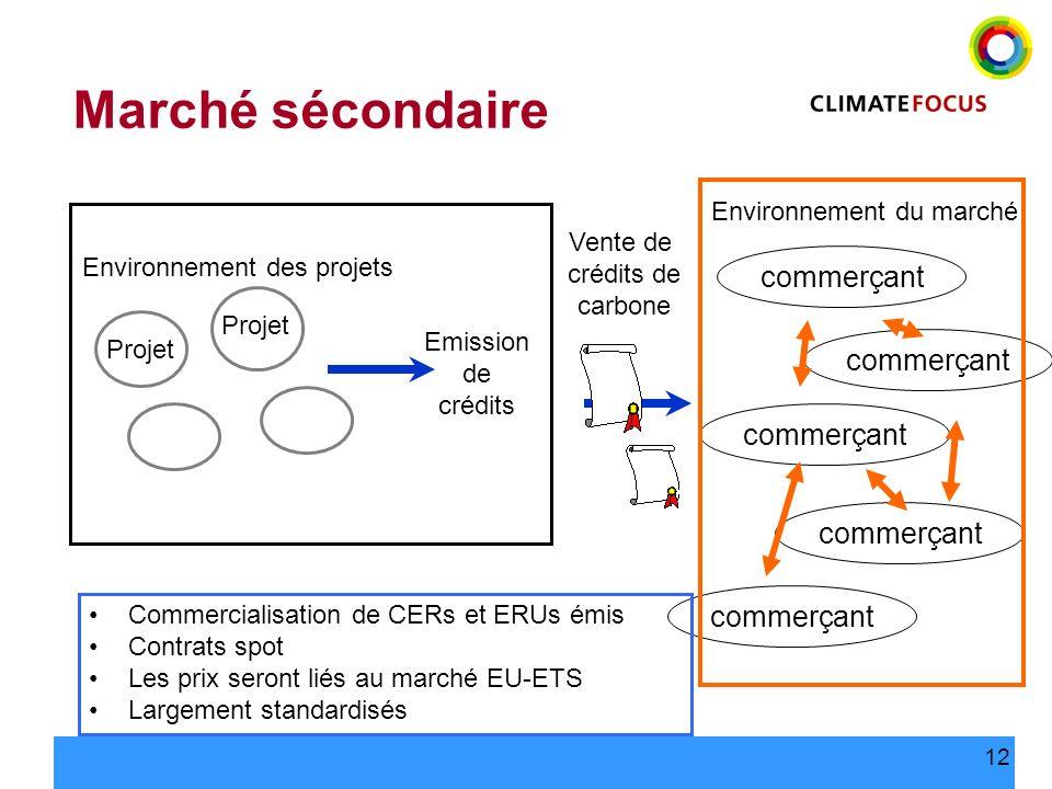12 Marché sécondaire Vente de crédits de carbone commerçant Environnement du marché Commercialisation de CERs et ERUs émis Contrats spot Les prix sero
