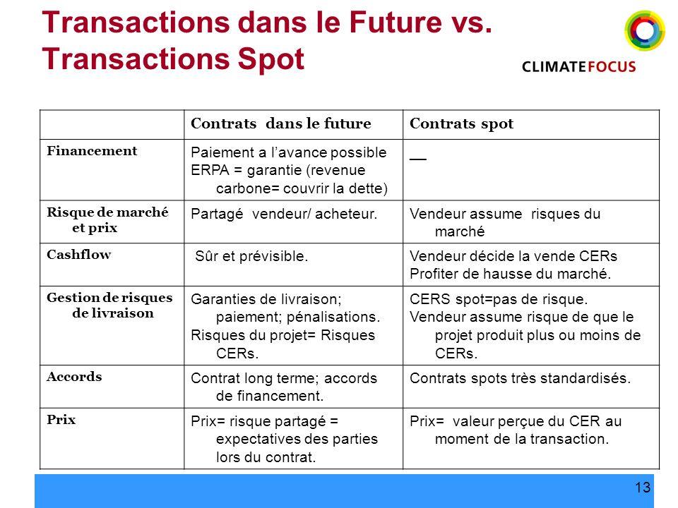 13 Transactions dans le Future vs. Transactions Spot Contrats dans le futureContrats spot Financement Paiement a lavance possible ERPA = garantie (rev