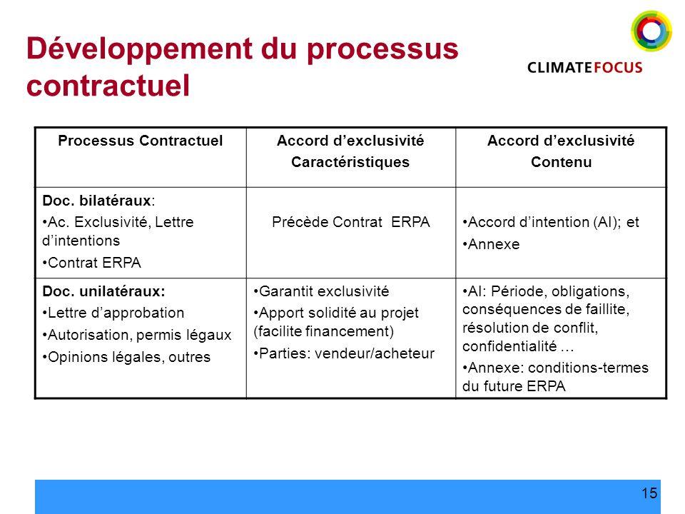 15 Développement du processus contractuel Processus ContractuelAccord dexclusivité Caractéristiques Accord dexclusivité Contenu Doc. bilatéraux: Ac. E