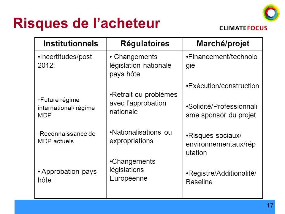 17 Risques de lacheteur InstitutionnelsRégulatoiresMarché/projet Incertitudes/post 2012: - Future régime international/ régime MDP -Reconnaissance de