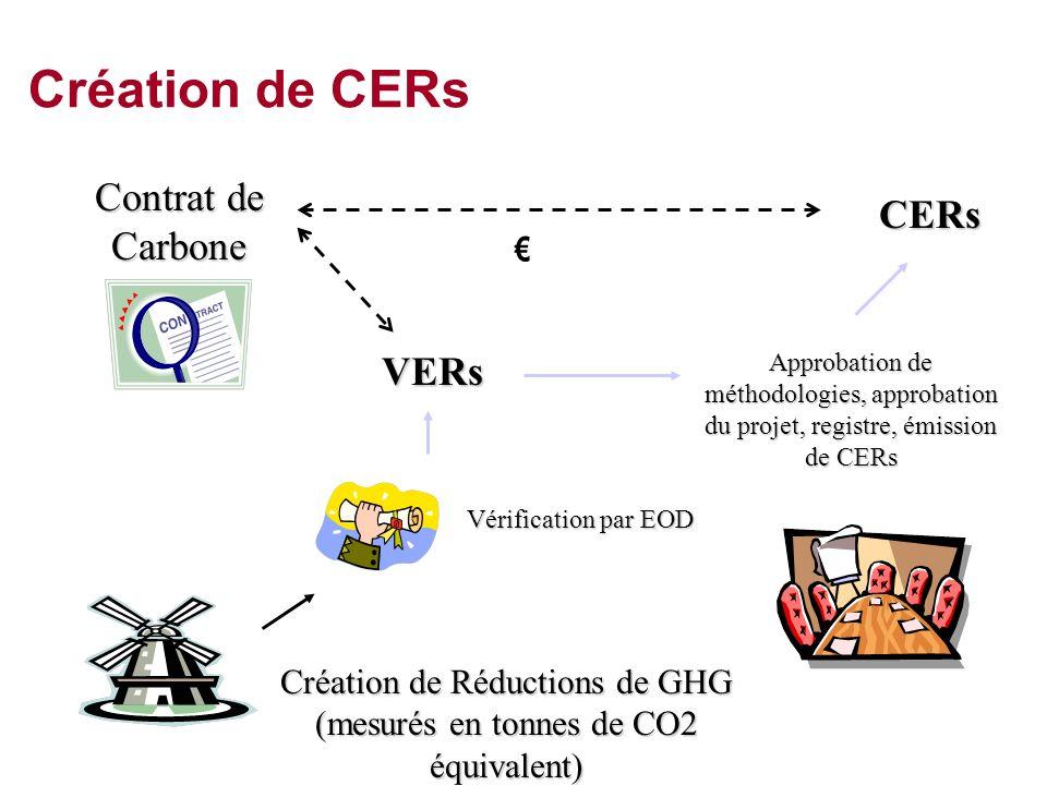 Création de CERs Création de Réductions de GHG (mesurés en tonnes de CO2 équivalent) Vérification par EOD VERs Approbation de méthodologies, approbati