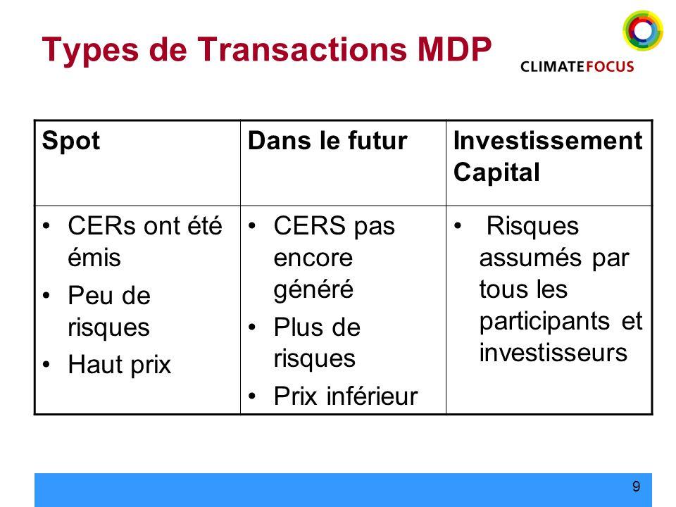 9 Types de Transactions MDP SpotDans le futurInvestissement Capital CERs ont été émis Peu de risques Haut prix CERS pas encore généré Plus de risques