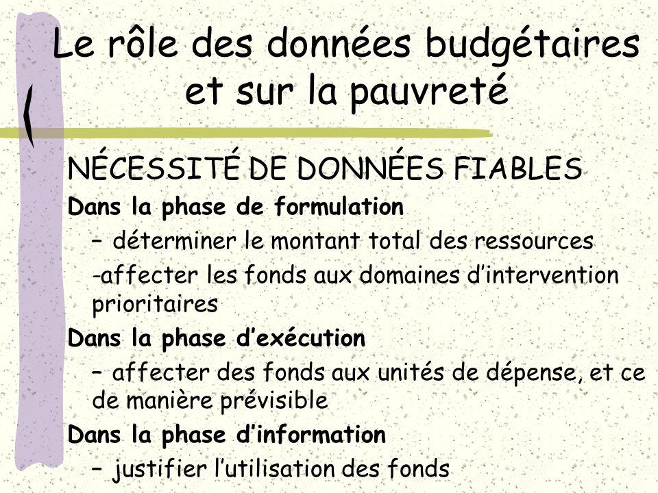 Le rôle des données budgétaires et sur la pauvreté NÉCESSITÉ DE DONNÉES FIABLES Dans la phase de formulation – déterminer le montant total des ressour