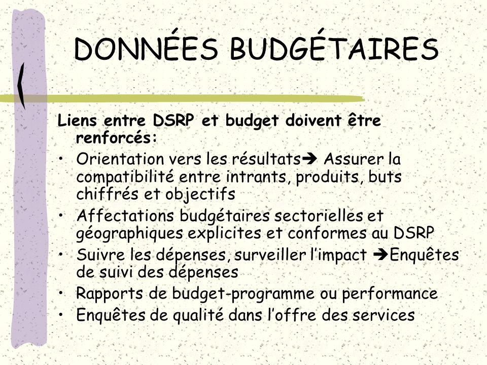 DONNÉES BUDGÉTAIRES Liens entre DSRP et budget doivent être renforcés: Orientation vers les résultats Assurer la compatibilité entre intrants, produit