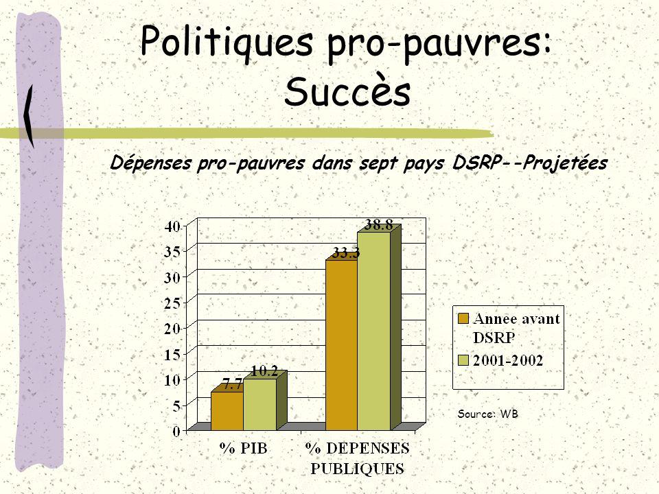 Politiques pro-pauvres: Succ è s Dépenses pro-pauvres dans sept pays DSRP--Projetées Source: WB