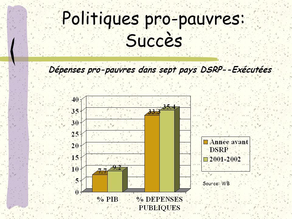 Politiques pro-pauvres: Succ è s Dépenses pro-pauvres dans sept pays DSRP--Exécutées Source: WB