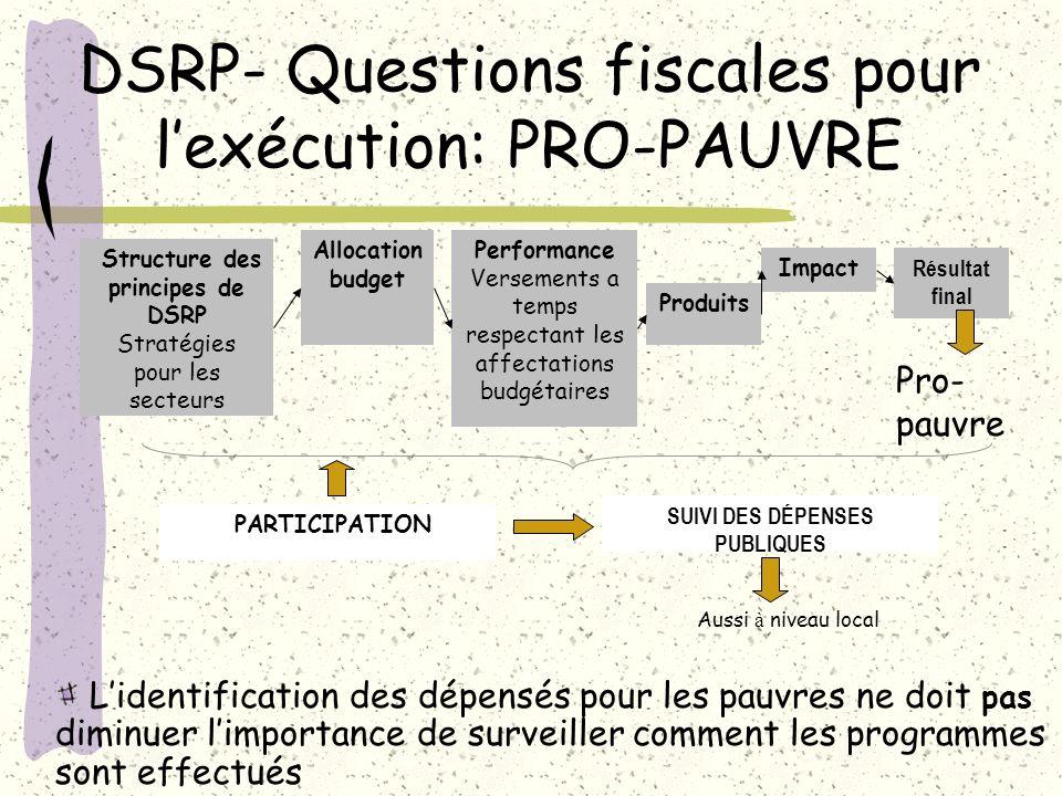 DSRP- Questions fiscales pour lexécution: PRO-PAUVRE Structure des principes de DSRP Stratégies pour les secteurs Allocation budget Performance Versem