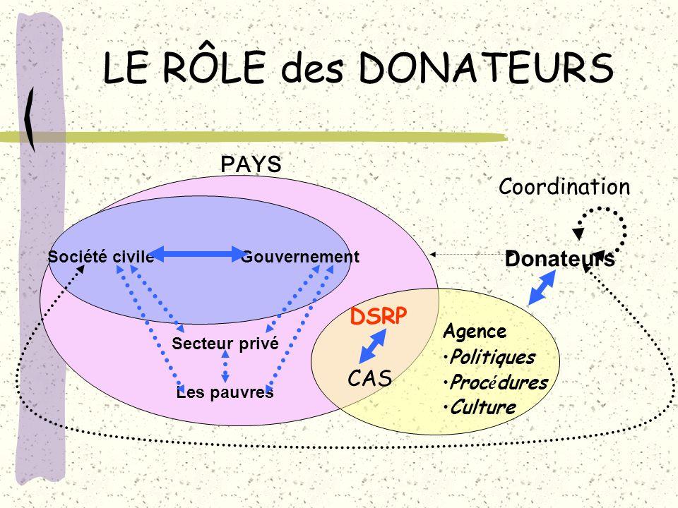 LE RÔLE des DONATEURS Donateurs Société civile Les pauvres Gouvernement Secteur privé PAYS Coordination CAS Agence Politiques Proc é dures Culture DSR