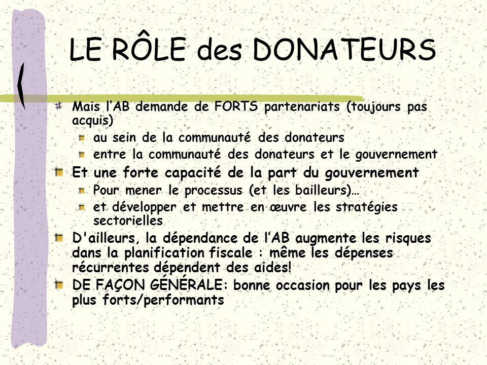 LE RÔLE des DONATEURS Mais lAB demande de FORTS partenariats (toujours pas acquis) au sein de la communauté des donateurs entre la communauté des dona