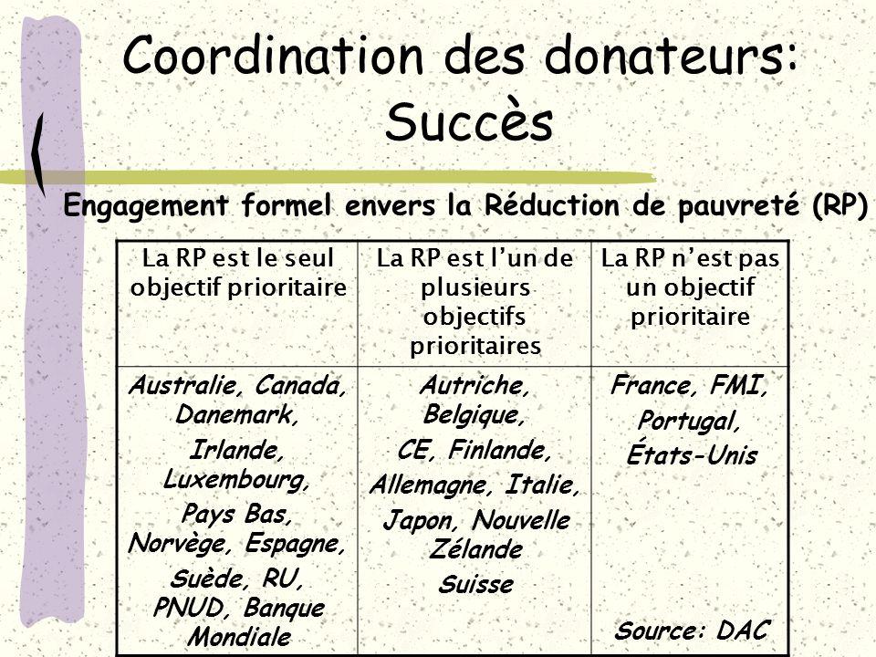 Coordination des donateurs: Succ è s La RP est le seul objectif prioritaire La RP est lun de plusieurs objectifs prioritaires La RP nest pas un object