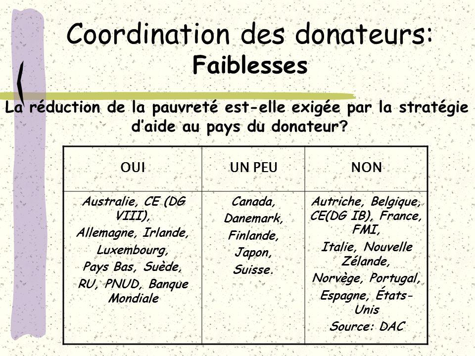Coordination des donateurs: Faiblesses OUIUN PEUNON Australie, CE (DG VIII), Allemagne, Irlande, Luxembourg, Pays Bas, Suède, RU, PNUD, Banque Mondial