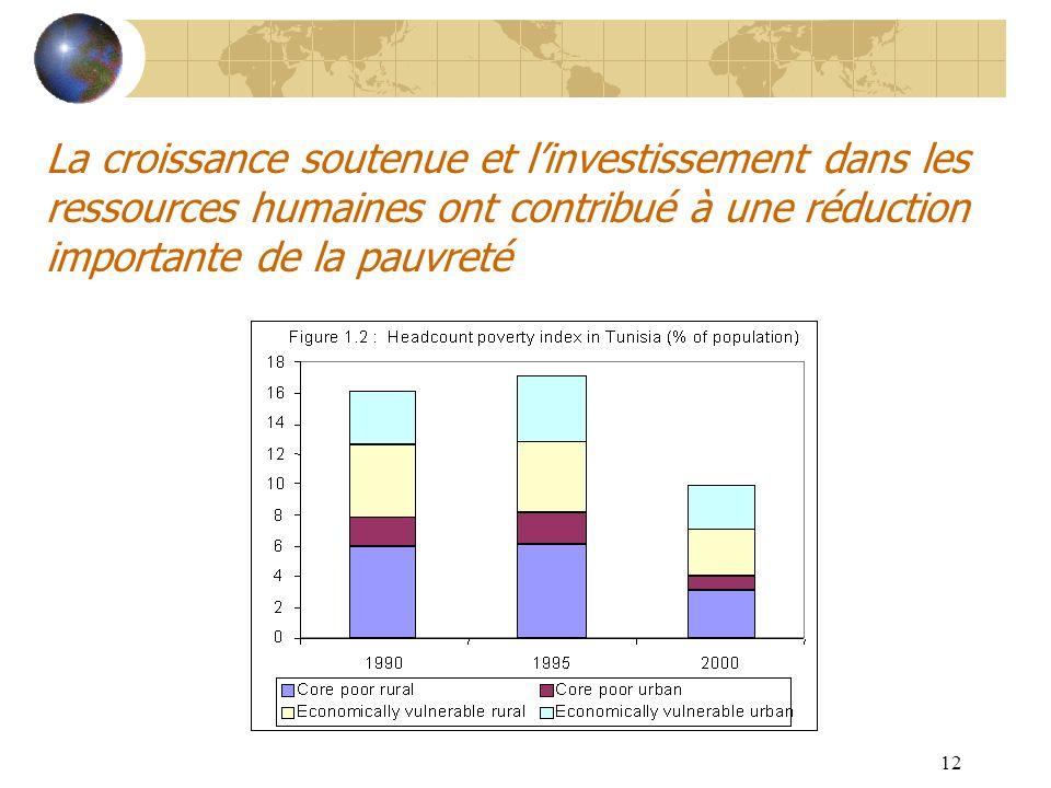 12 La croissance soutenue et linvestissement dans les ressources humaines ont contribué à une réduction importante de la pauvreté