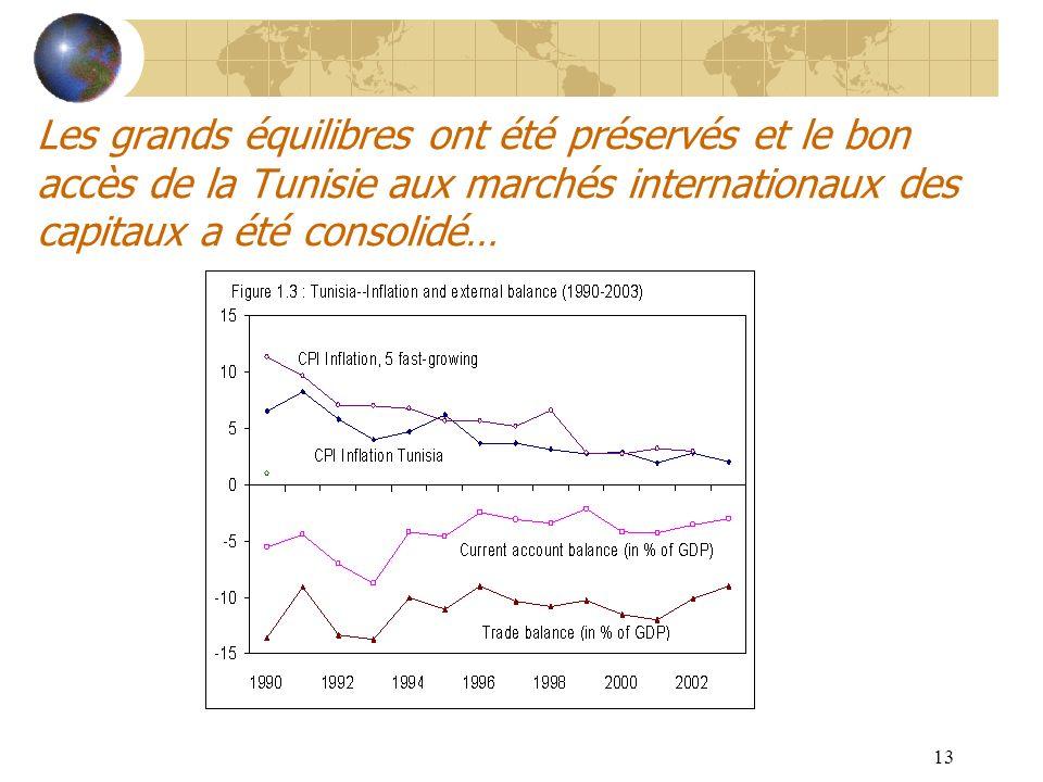13 Les grands équilibres ont été préservés et le bon accès de la Tunisie aux marchés internationaux des capitaux a été consolidé…