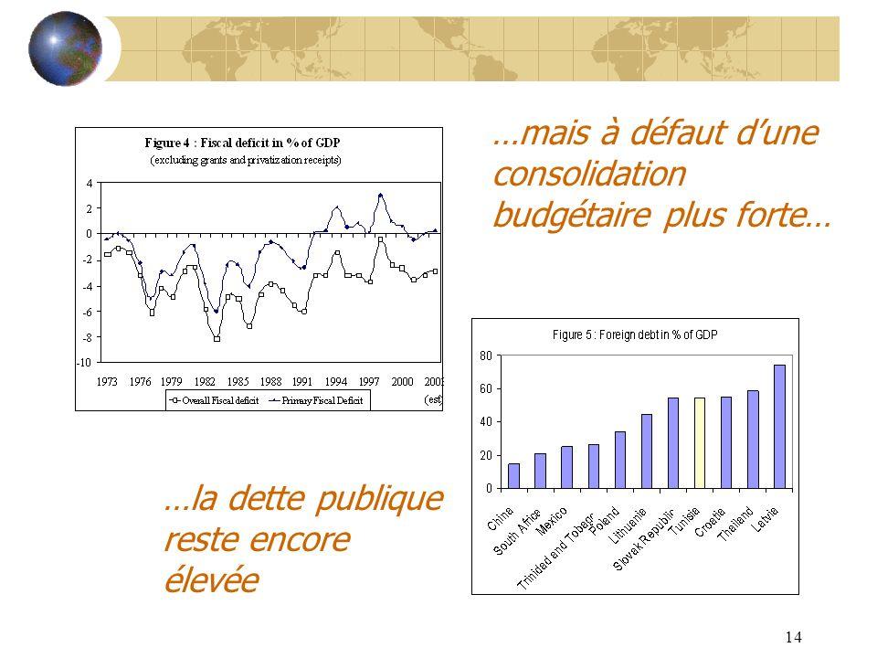 14 …mais à défaut dune consolidation budgétaire plus forte… …la dette publique reste encore élevée