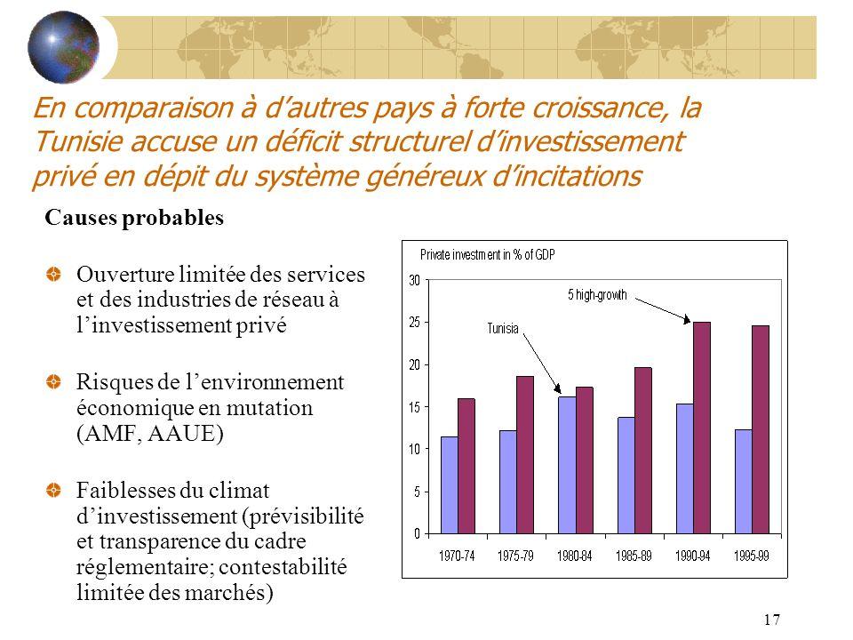 17 En comparaison à dautres pays à forte croissance, la Tunisie accuse un déficit structurel dinvestissement privé en dépit du système généreux dincit