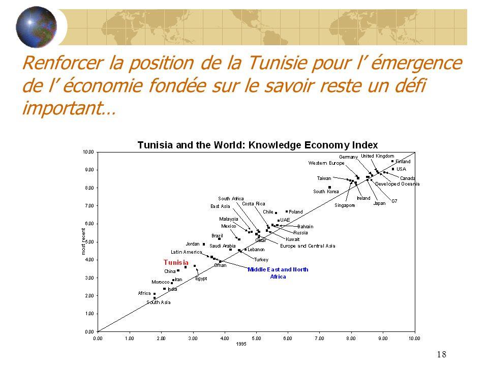 18 Renforcer la position de la Tunisie pour l émergence de l économie fondée sur le savoir reste un défi important…