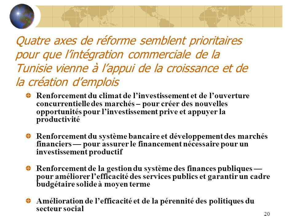 20 Quatre axes de réforme semblent prioritaires pour que lintégration commerciale de la Tunisie vienne à lappui de la croissance et de la création dem