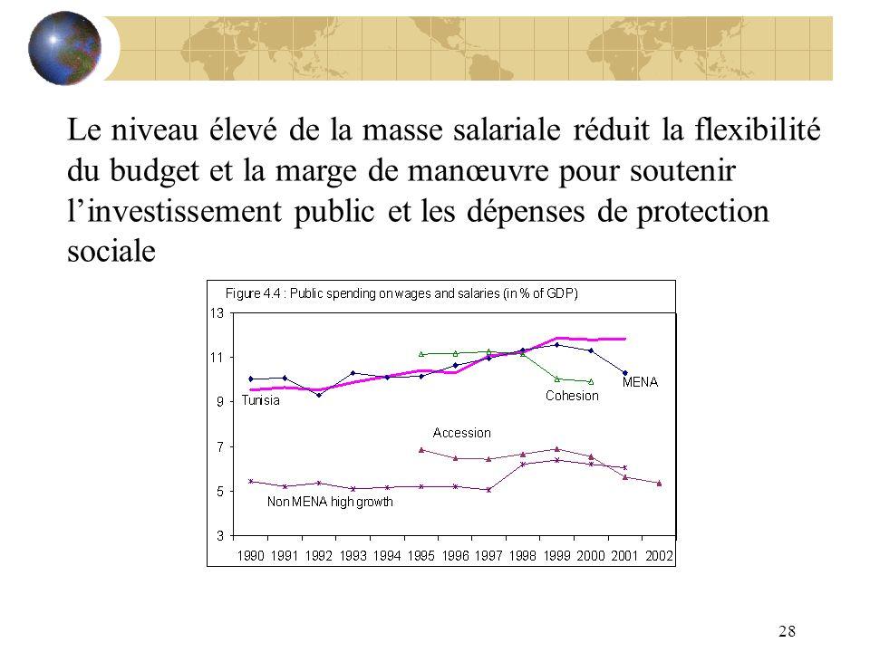 28 Le niveau élevé de la masse salariale réduit la flexibilité du budget et la marge de manœuvre pour soutenir linvestissement public et les dépenses