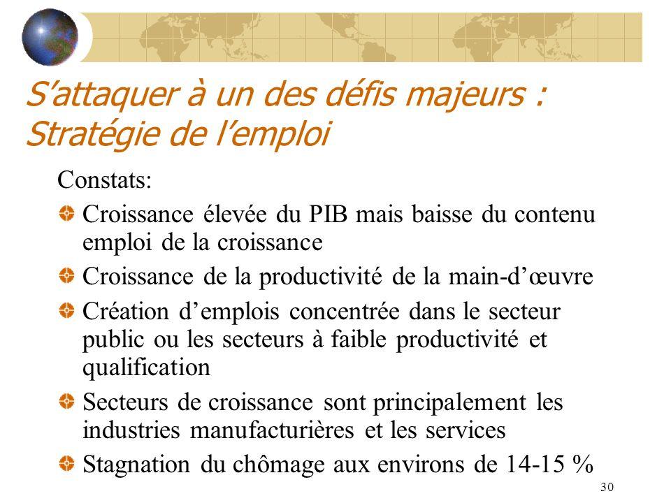 30 Sattaquer à un des défis majeurs : Stratégie de lemploi Constats: Croissance élevée du PIB mais baisse du contenu emploi de la croissance Croissanc