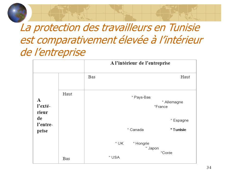 34 La protection des travailleurs en Tunisie est comparativement élevée à lintérieur de lentreprise A lintérieur de lentreprise A lexté- rieur de lent