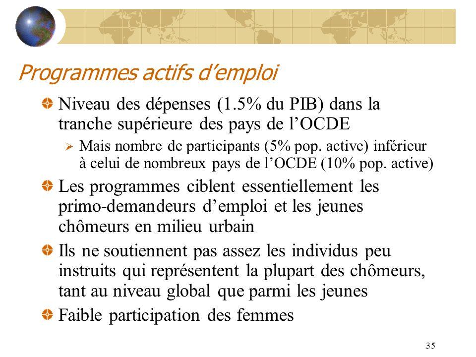 35 Programmes actifs demploi Niveau des dépenses (1.5% du PIB) dans la tranche supérieure des pays de lOCDE Mais nombre de participants (5% pop. activ