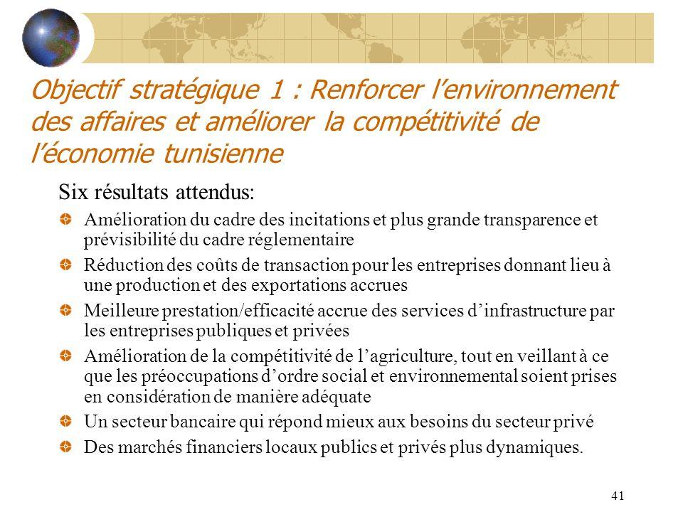 41 Objectif stratégique 1 : Renforcer lenvironnement des affaires et améliorer la compétitivité de léconomie tunisienne Six résultats attendus: Amélio