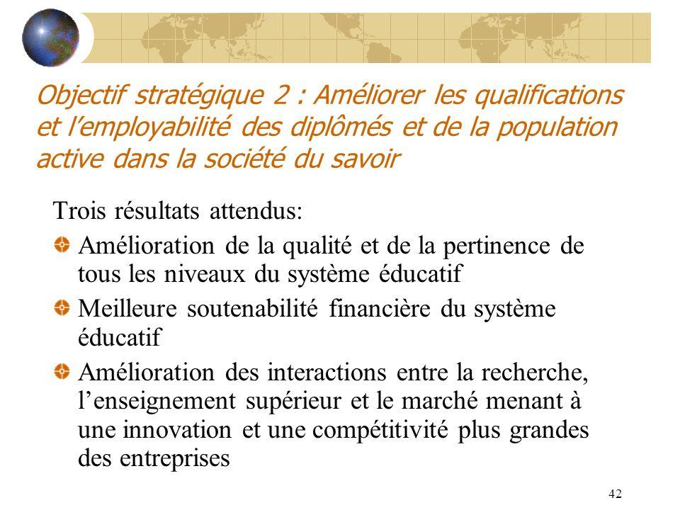 42 Objectif stratégique 2 : Améliorer les qualifications et lemployabilité des diplômés et de la population active dans la société du savoir Trois rés