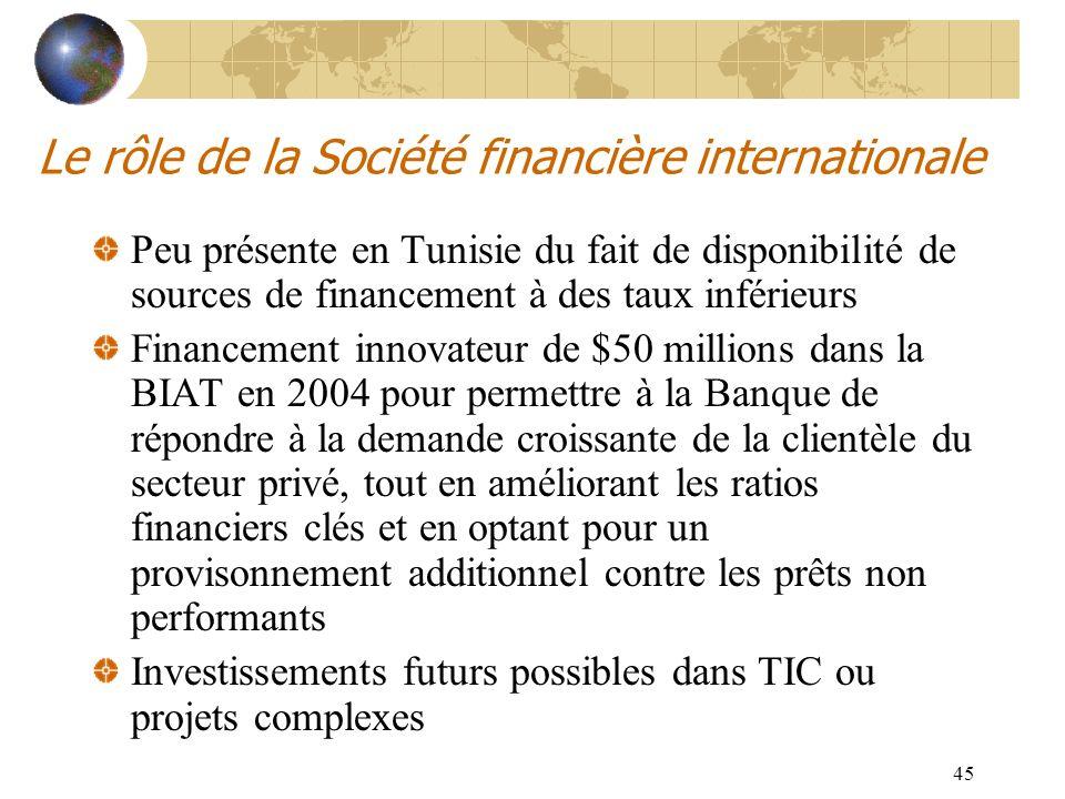45 Le rôle de la Société financière internationale Peu présente en Tunisie du fait de disponibilité de sources de financement à des taux inférieurs Fi