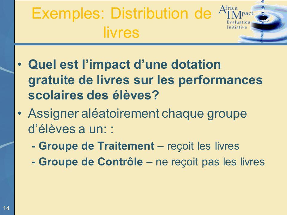 14 Exemples: Distribution de livres Quel est limpact dune dotation gratuite de livres sur les performances scolaires des élèves? Assigner aléatoiremen