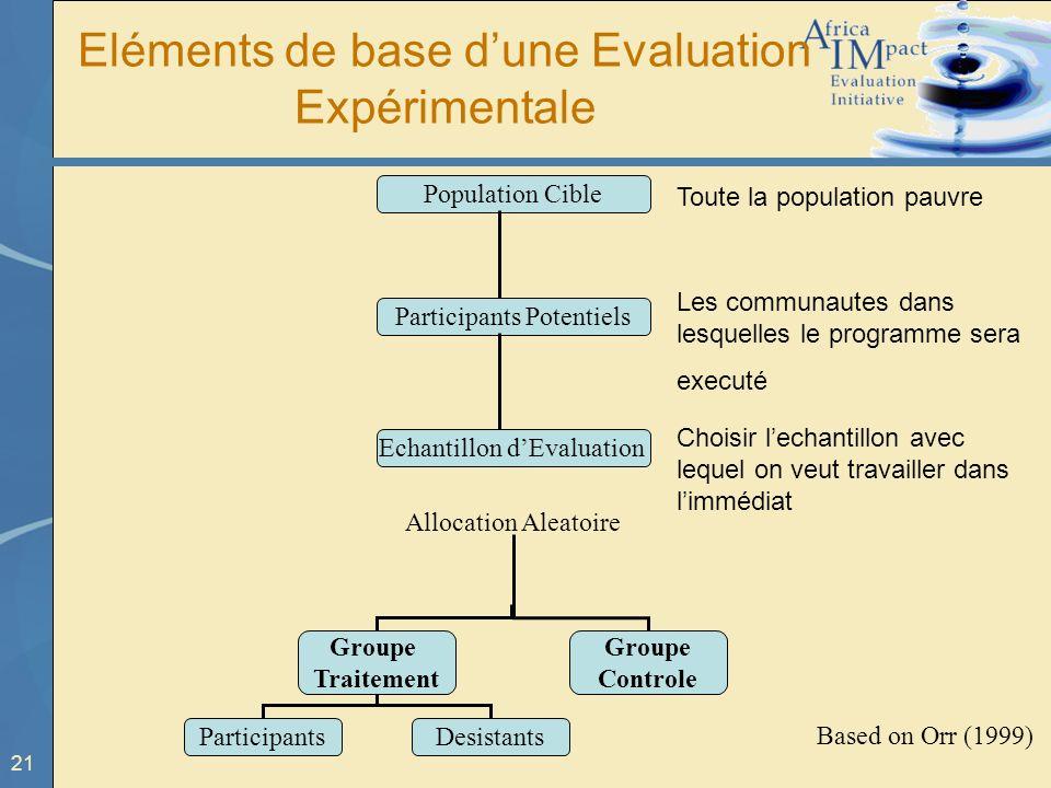 21 Eléments de base dune Evaluation Expérimentale Population Cible Participants Potentiels Echantillon dEvaluation Allocation Aleatoire Groupe Traitem