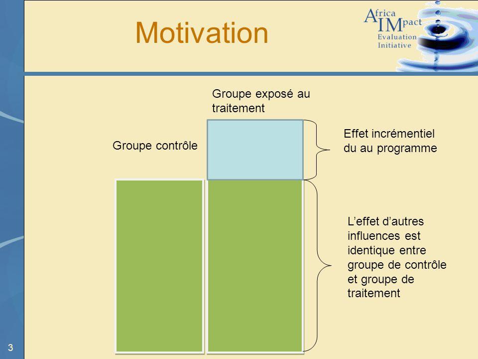 3 Motivation Effet incrémentiel du au programme Leffet dautres influences est identique entre groupe de contrôle et groupe de traitement Groupe contrô
