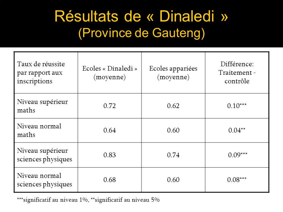 Résultats de « Dinaledi » (Province de Gauteng) Taux de réussite par rapport aux inscriptions Ecoles « Dinaledi » (moyenne) Ecoles appariées (moyenne) Différence: Traitement - contrôle Niveau supérieur maths 0.720.620.10*** Niveau normal maths 0.640.600.04** Niveau supérieur sciences physiques 0.830.74 0.09*** Niveau normal sciences physiques 0.680.600.08*** ***significatif au niveau 1%, **significatif au niveau 5%