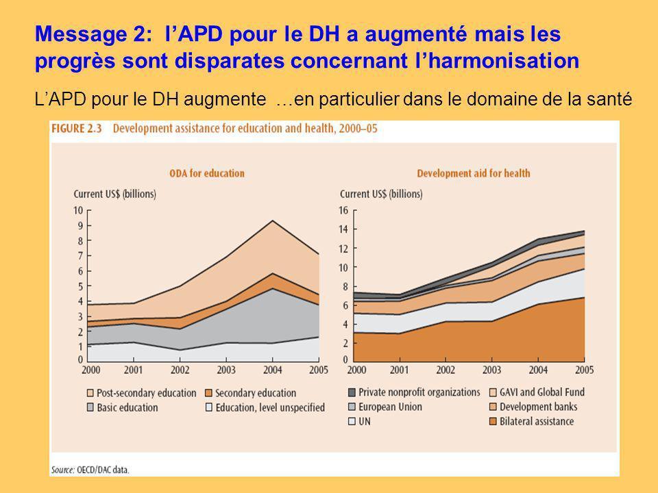 11 LAPD pour le DH augmente …en particulier dans le domaine de la santé Message 2: lAPD pour le DH a augmenté mais les progrès sont disparates concernant lharmonisation
