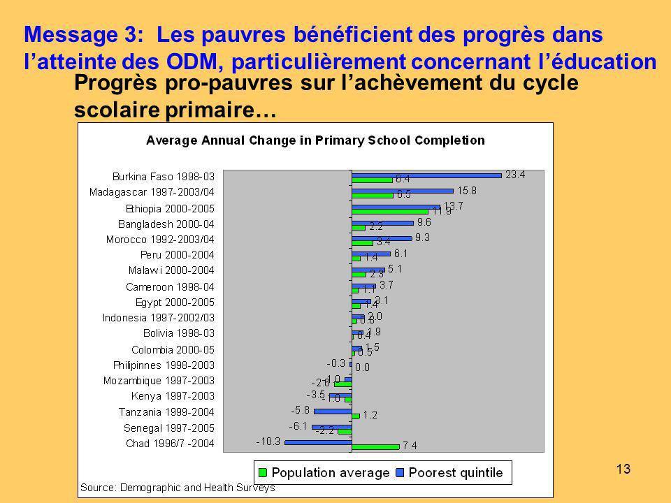13 Progrès pro-pauvres sur lachèvement du cycle scolaire primaire… Message 3: Les pauvres bénéficient des progrès dans latteinte des ODM, particulièrement concernant léducation