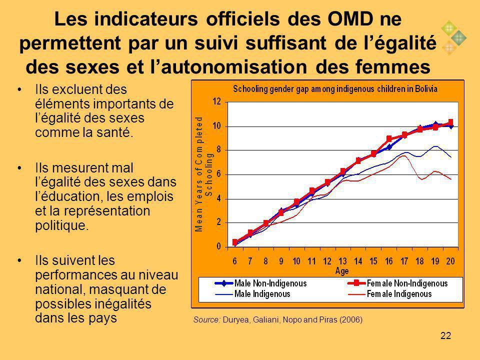22 Les indicateurs officiels des OMD ne permettent par un suivi suffisant de légalité des sexes et lautonomisation des femmes Ils excluent des éléments importants de légalité des sexes comme la santé.