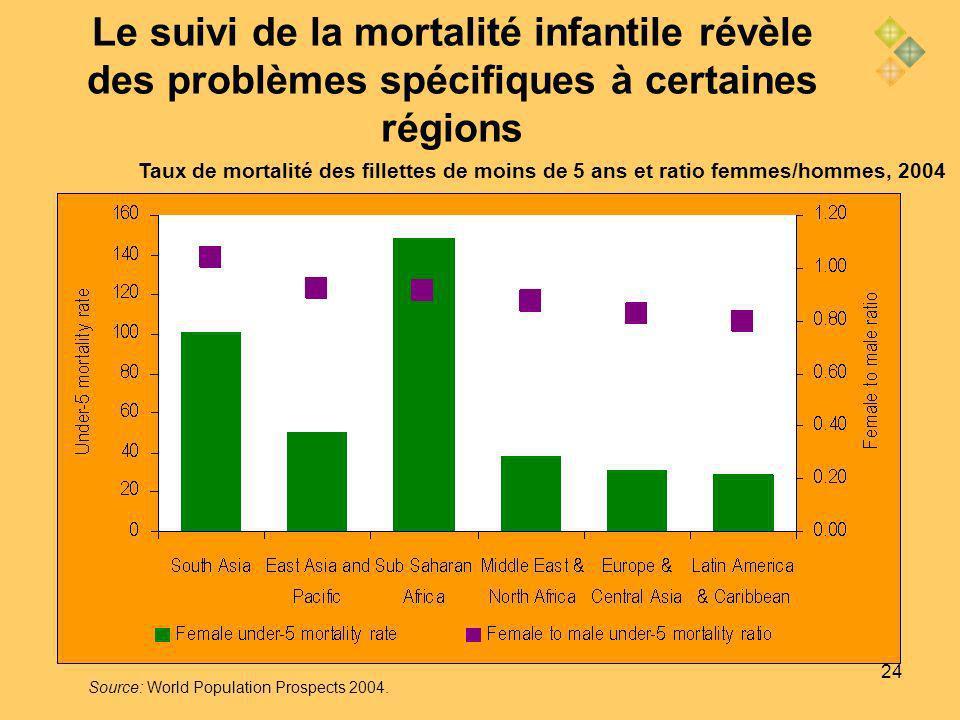 24 Le suivi de la mortalité infantile révèle des problèmes spécifiques à certaines régions Taux de mortalité des fillettes de moins de 5 ans et ratio femmes/hommes, 2004 Source: World Population Prospects 2004.