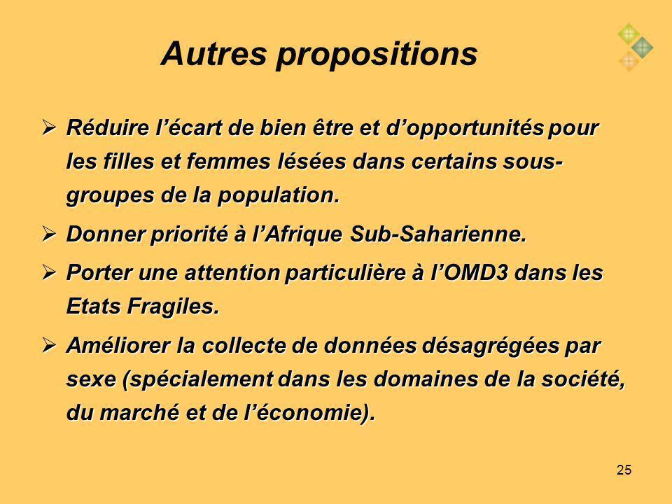 25 Autres propositions Réduire lécart de bien être et dopportunités pour les filles et femmes lésées dans certains sous- groupes de la population.