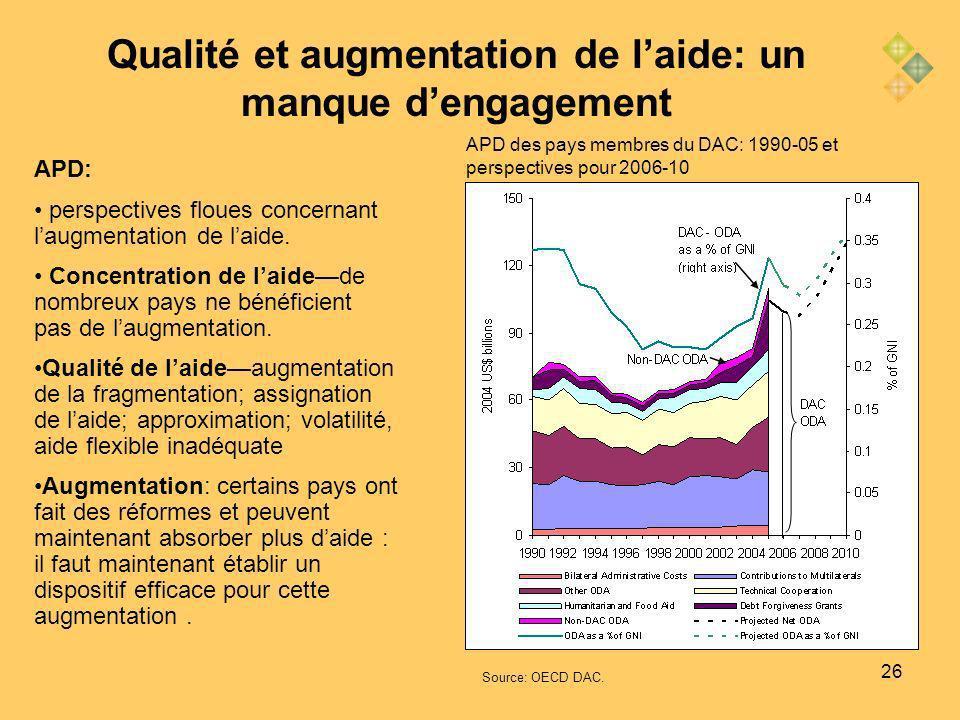 26 APD des pays membres du DAC: 1990-05 et perspectives pour 2006-10 APD: perspectives floues concernant laugmentation de laide.