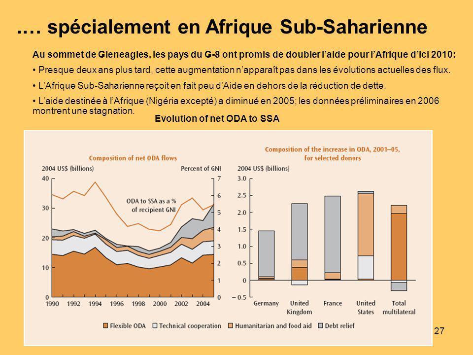 27 Evolution of net ODA to SSA Au sommet de Gleneagles, les pays du G-8 ont promis de doubler laide pour lAfrique dici 2010: Presque deux ans plus tard, cette augmentation napparaît pas dans les évolutions actuelles des flux.