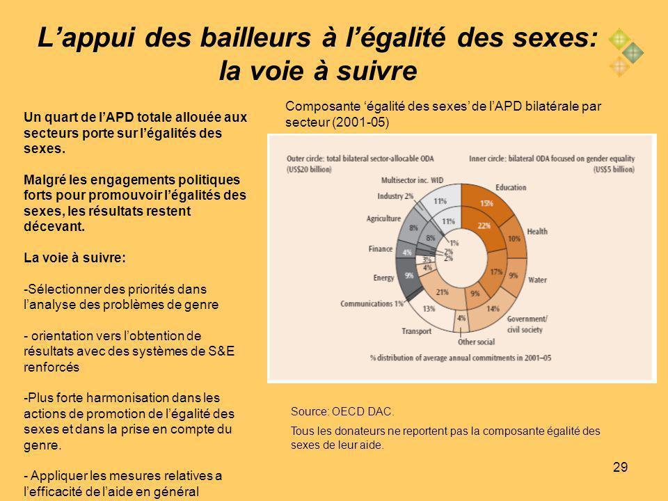 29 Lappui des bailleurs à légalité des sexes: la voie à suivre Composante égalité des sexes de lAPD bilatérale par secteur (2001-05) Source: OECD DAC.