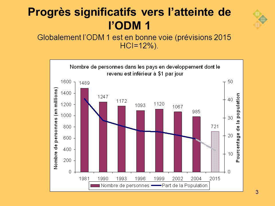 3 Progrès significatifs vers latteinte de lODM 1 Figure 1.1: Part de la population vivant avec moins de $1 ou $2 par jour (%) (estimations pour 2004 et projections pour 2015) Source: World Bank staff estimates (weighted averages) Globalement lODM 1 est en bonne voie (prévisions 2015 HCI=12%).