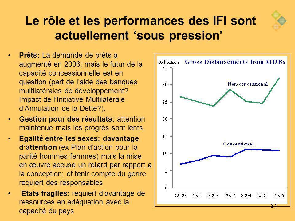 31 Le rôle et les performances des IFI sont actuellement sous pression Prêts: La demande de prêts a augmenté en 2006; mais le futur de la capacité concessionnelle est en question (part de laide des banques multilatérales de développement.