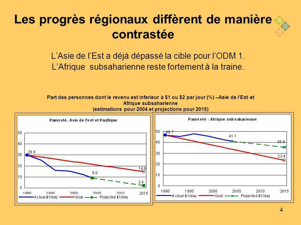 4 Les progrès régionaux diffèrent de manière contrastée LAsie de lEst a déjà dépassé la cible pour lODM 1.