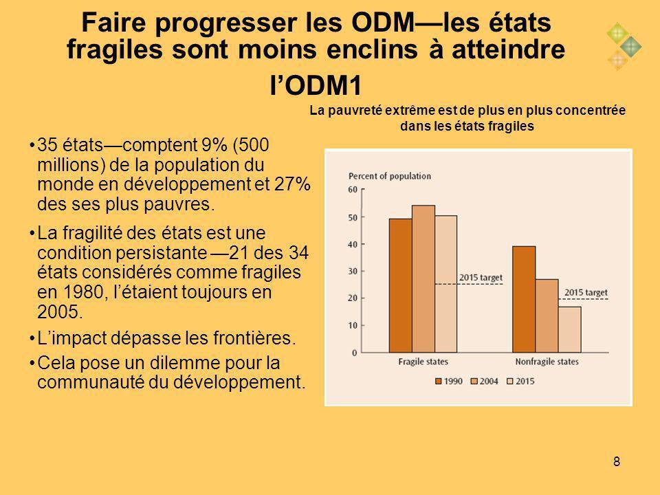 8 Faire progresser les ODMles états fragiles sont moins enclins à atteindre lODM1 35 étatscomptent 9% (500 millions) de la population du monde en développement et 27% des ses plus pauvres.